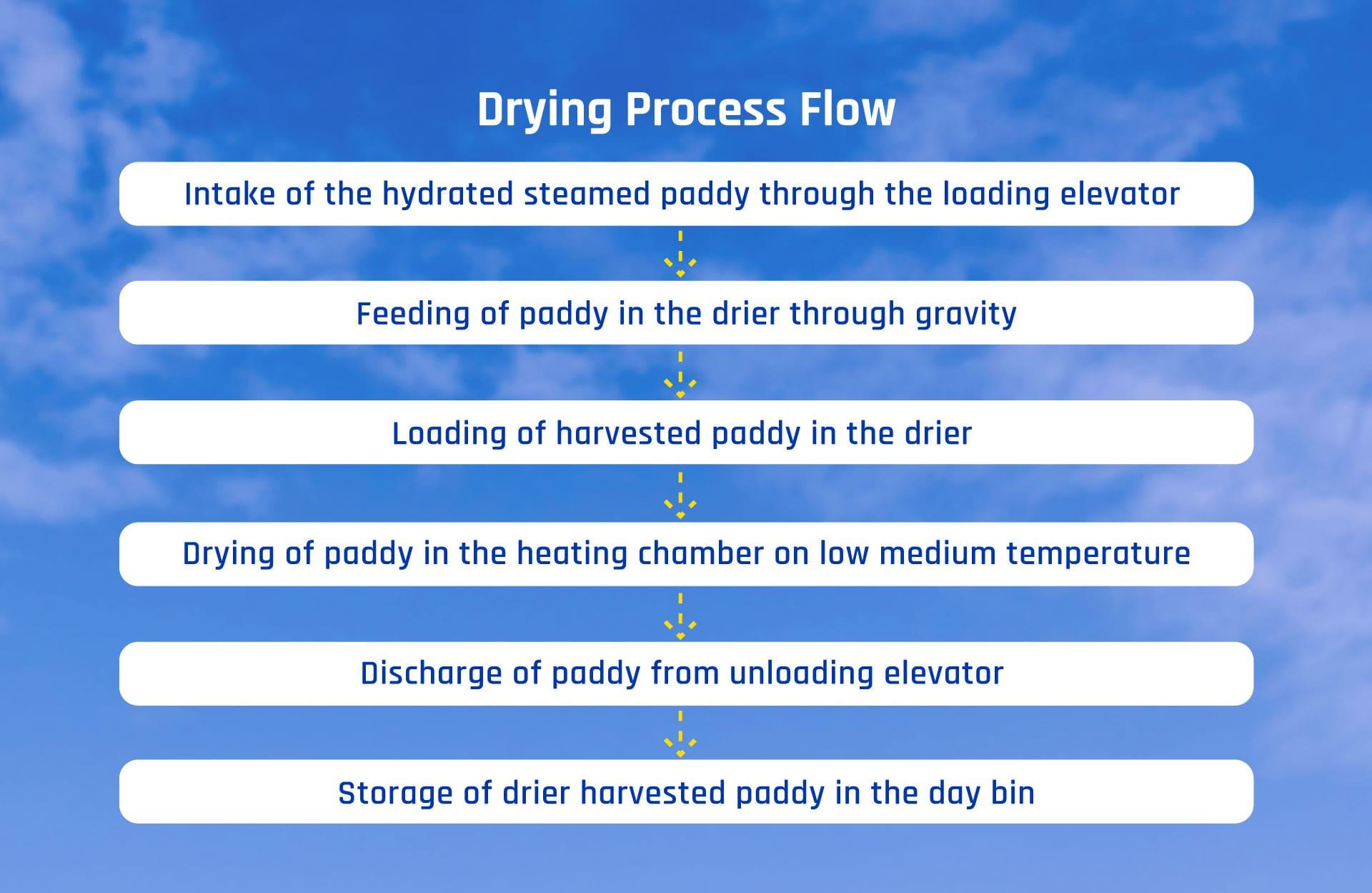 Drying