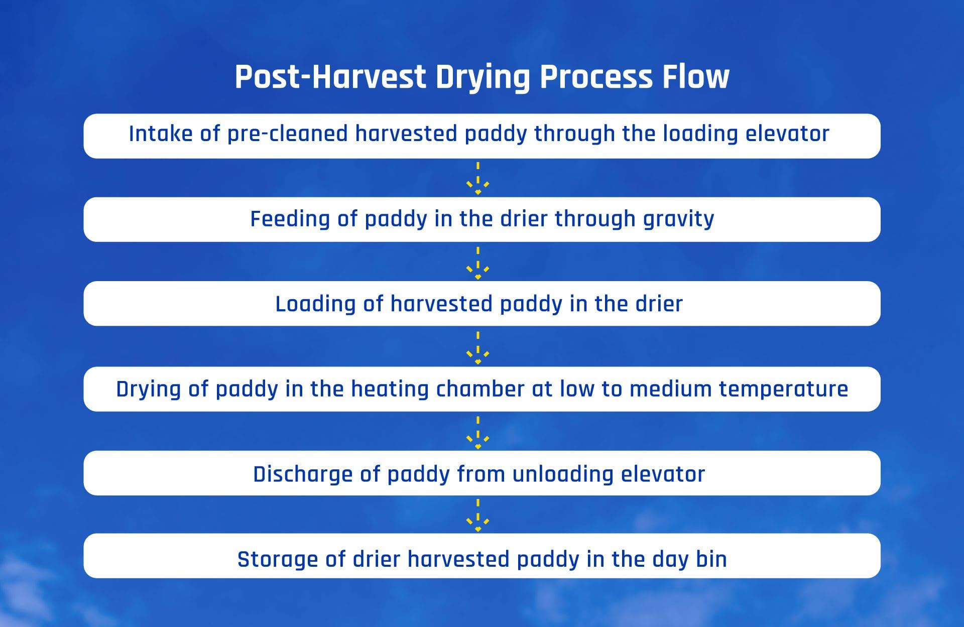 Post Harvest Drying